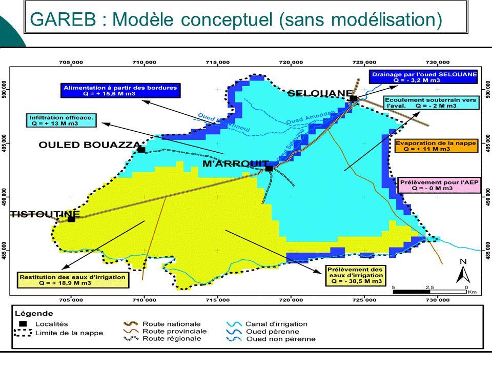GAREB : Modèle conceptuel (sans modélisation)