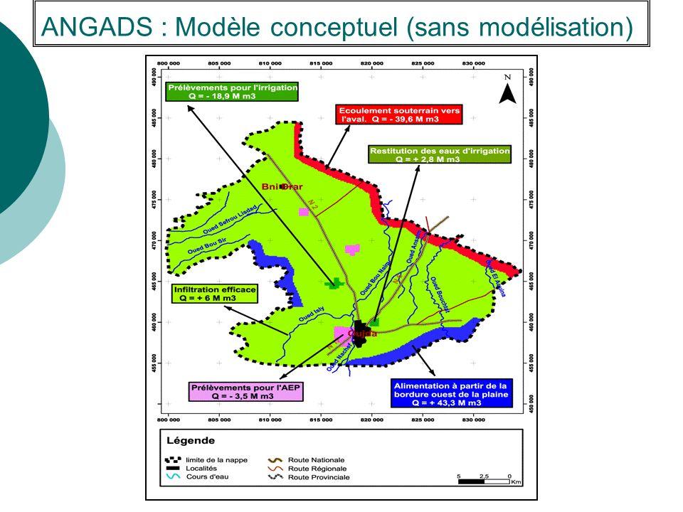 ANGADS : Modèle conceptuel (sans modélisation)