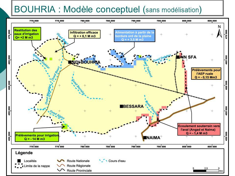 BOUHRIA : Modèle conceptuel (sans modélisation)