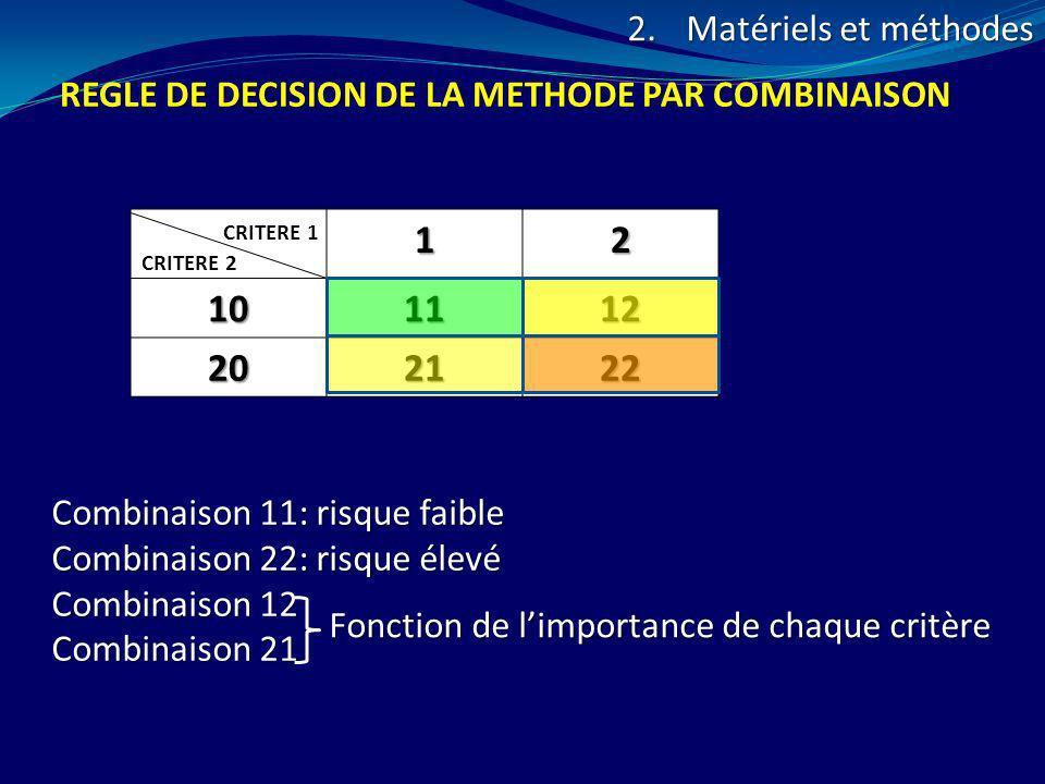 Matériels et méthodes REGLE DE DECISION DE LA METHODE PAR COMBINAISON. 1. 2. 10. 11. 12. 20. 21.