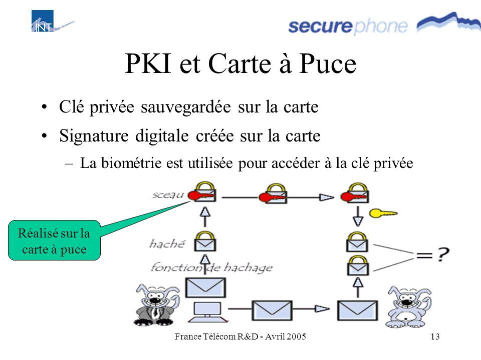 PKI et Carte à Puce Clé privée sauvegardée sur la carte