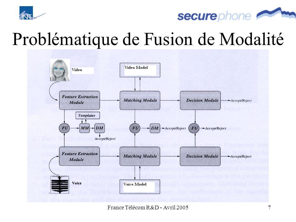 Problématique de Fusion de Modalité