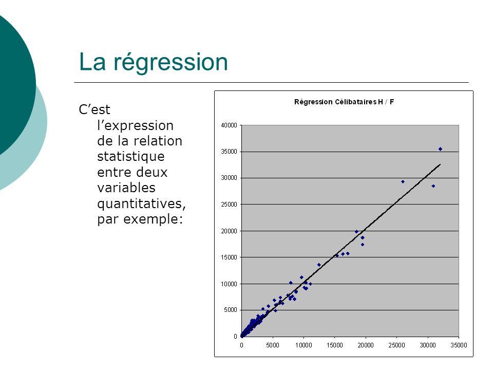 La régression C'est l'expression de la relation statistique entre deux variables quantitatives, par exemple: