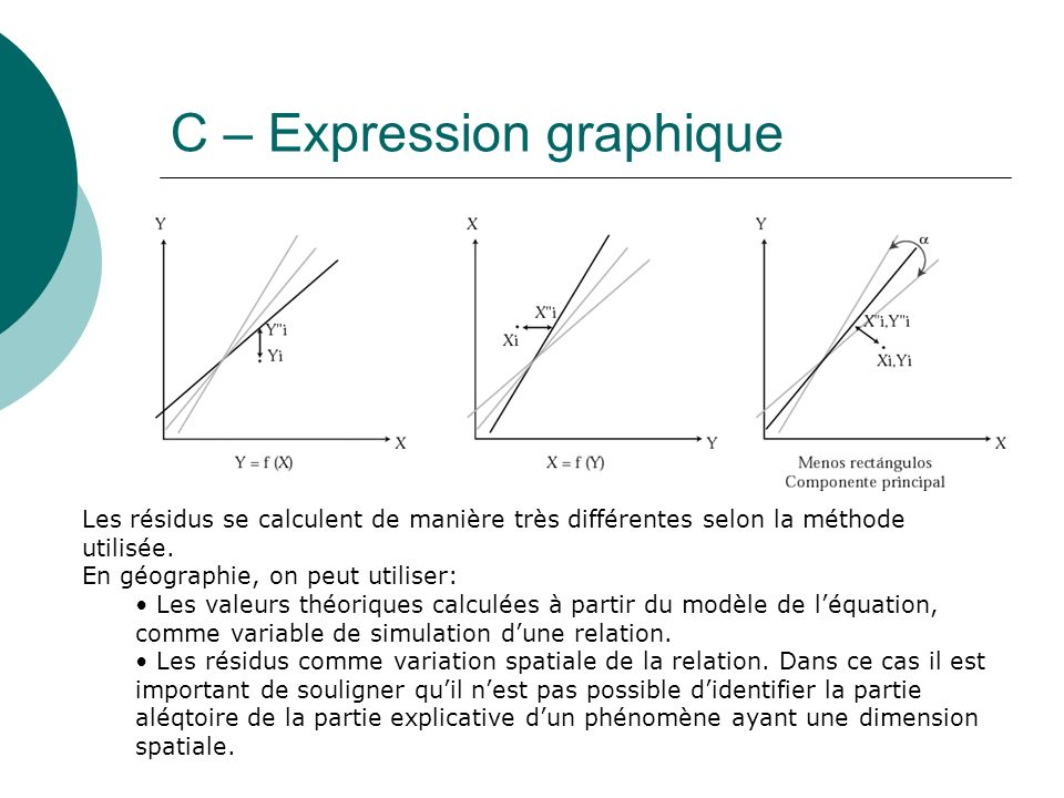 C – Expression graphique