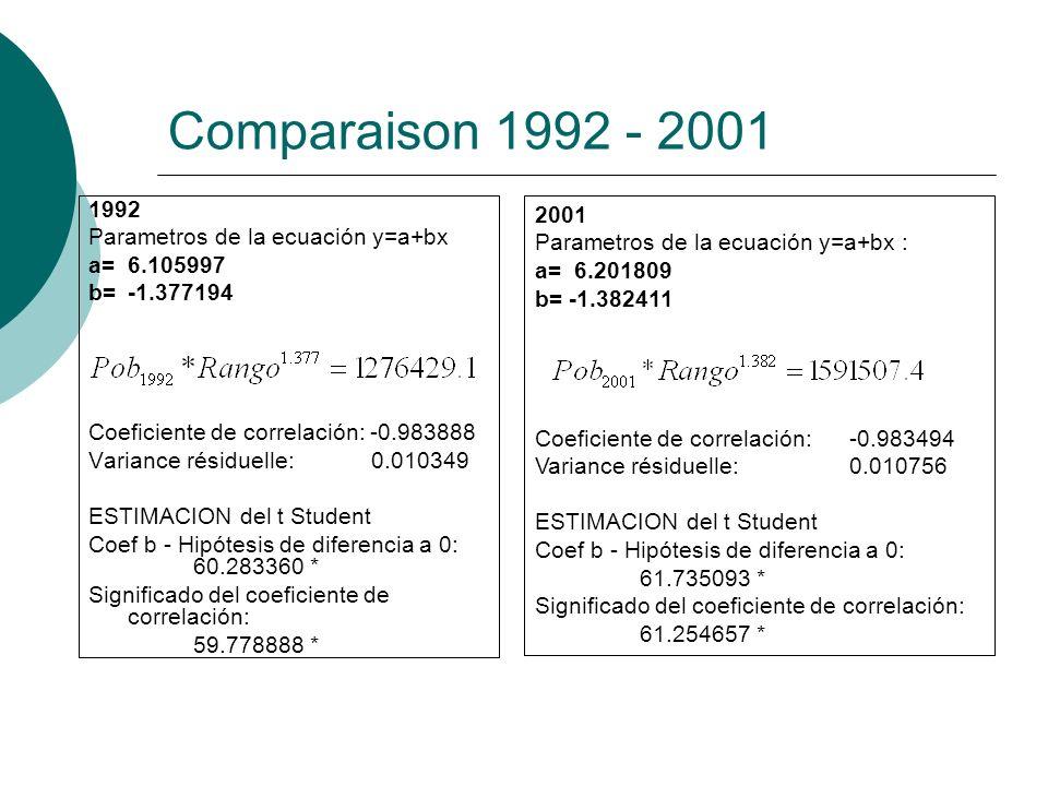 Comparaison 1992 - 2001 1992 Parametros de la ecuación y=a+bx