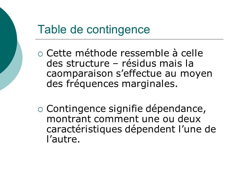 Table de contingence Cette méthode ressemble à celle des structure – résidus mais la caomparaison s'effectue au moyen des fréquences marginales.