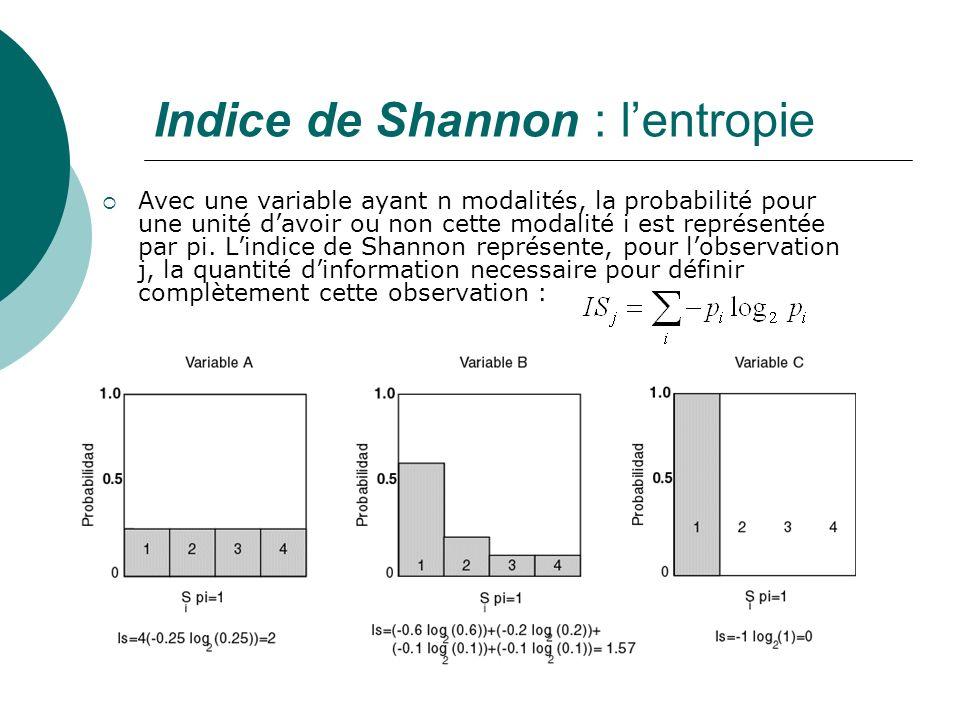 Indice de Shannon : l'entropie
