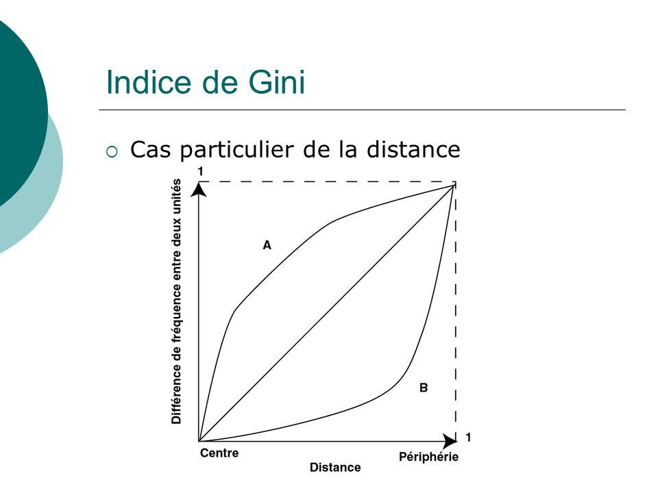 Indice de Gini Cas particulier de la distance