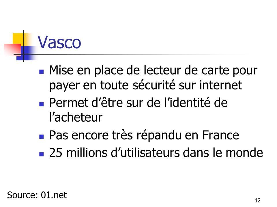 Vasco Mise en place de lecteur de carte pour payer en toute sécurité sur internet. Permet d'être sur de l'identité de l'acheteur.