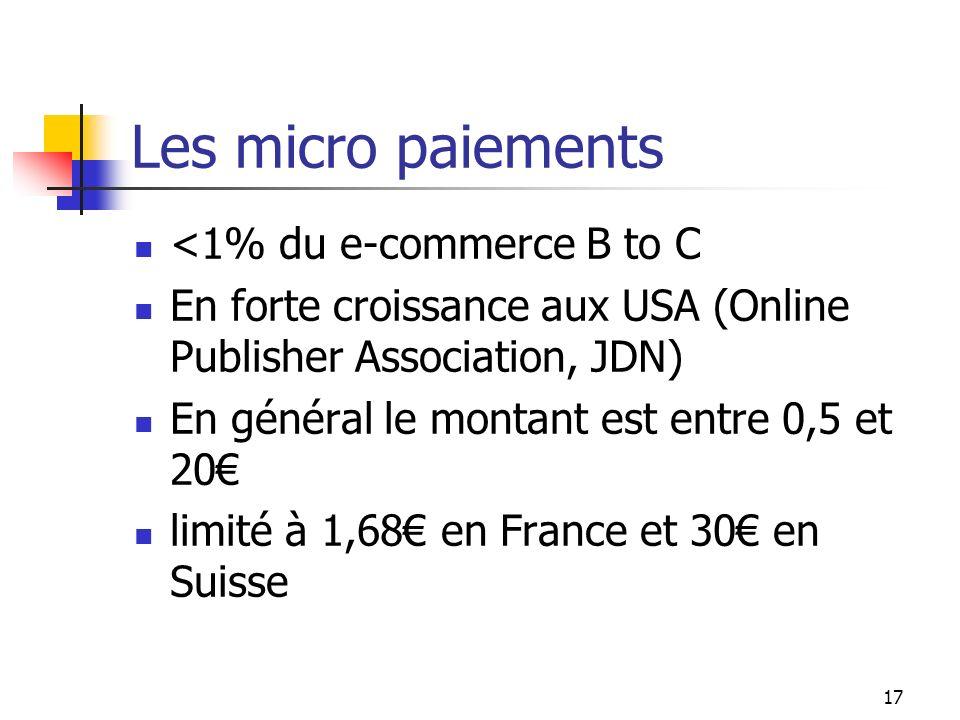 Les micro paiements <1% du e-commerce B to C