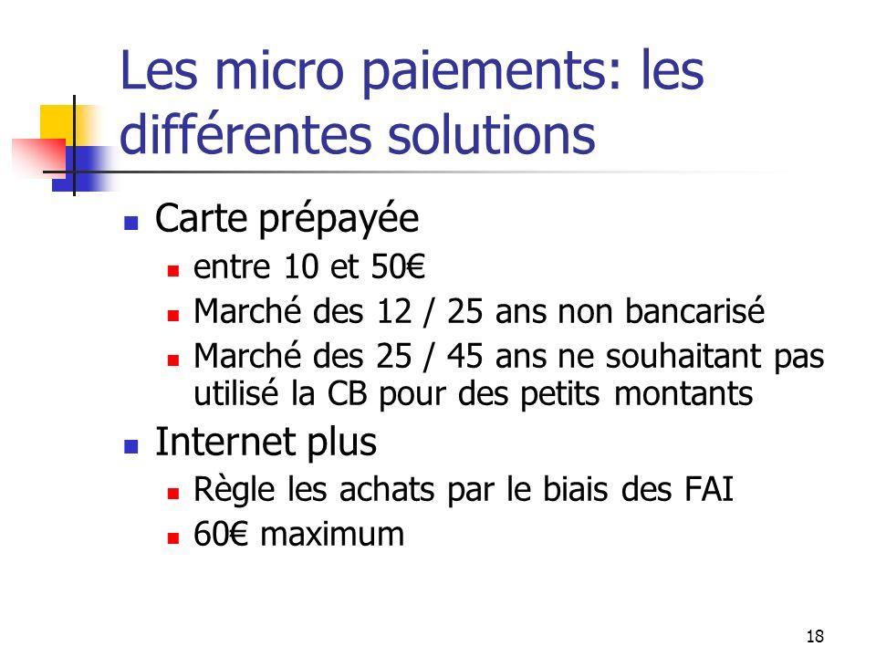 Les micro paiements: les différentes solutions