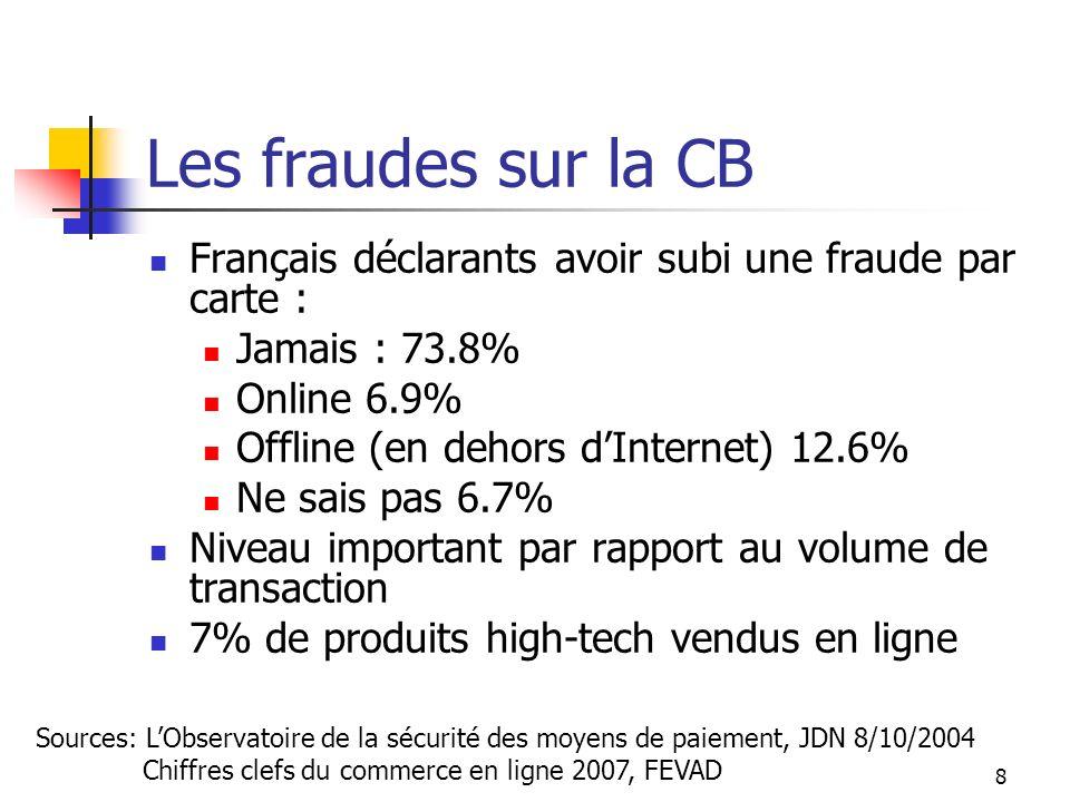 Les fraudes sur la CB Français déclarants avoir subi une fraude par carte : Jamais : 73.8% Online 6.9%