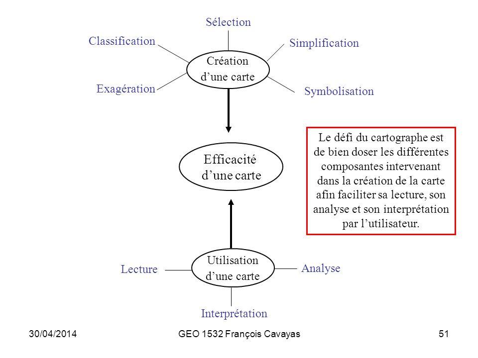 Efficacité d'une carte Sélection Classification Simplification