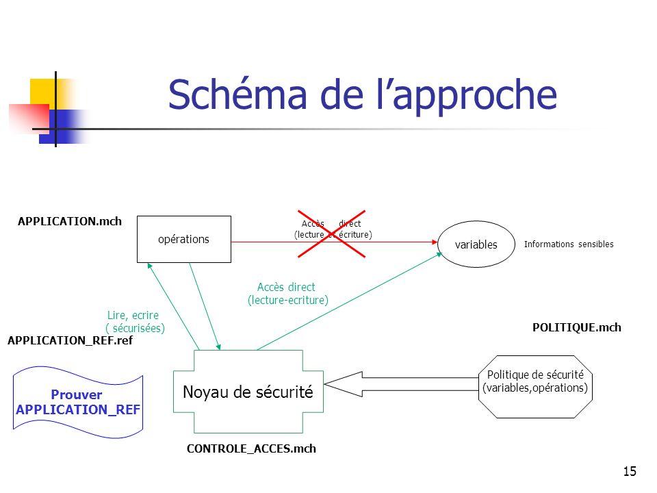 Schéma de l'approche Noyau de sécurité Prouver APPLICATION_REF