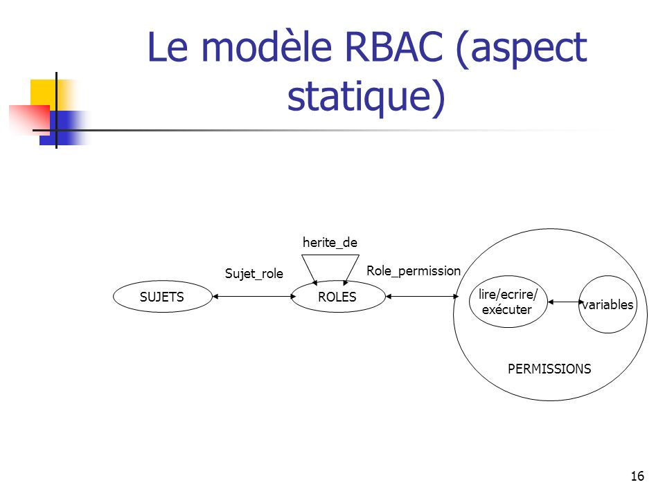 Le modèle RBAC (aspect statique)