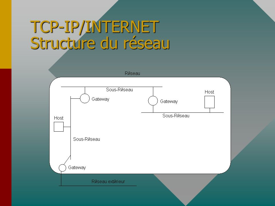 TCP-IP/INTERNET Structure du réseau