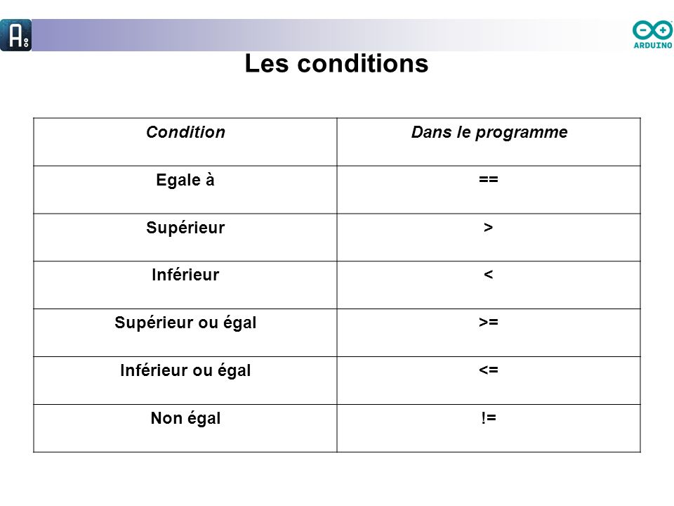 Les conditions Condition Dans le programme Egale à == Supérieur >