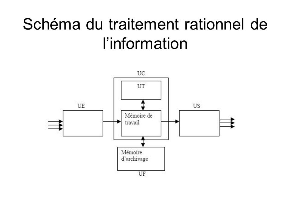 Schéma du traitement rationnel de l'information