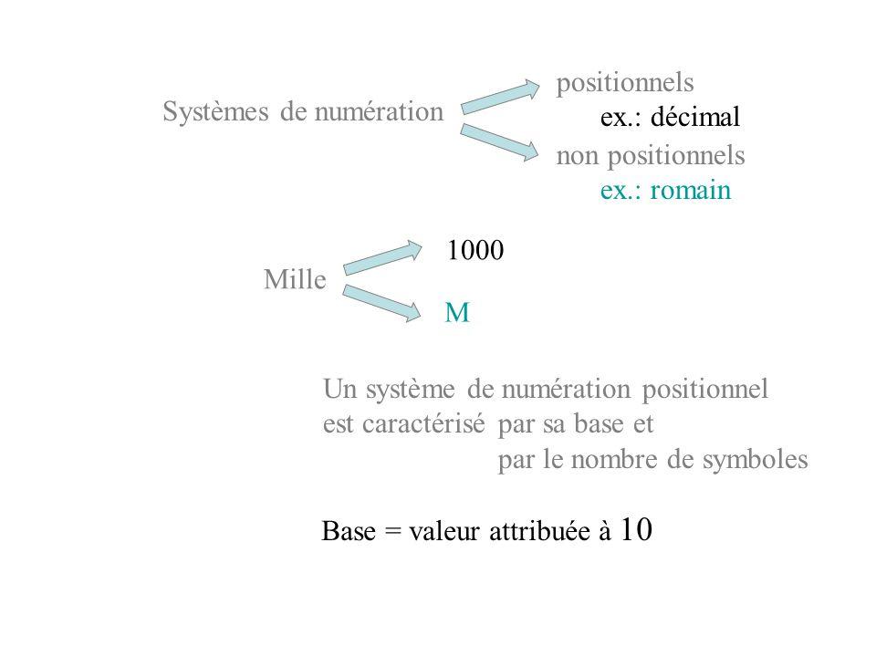 positionnels ex.: décimal. Systèmes de numération. non positionnels. ex.: romain. 1000. Mille.