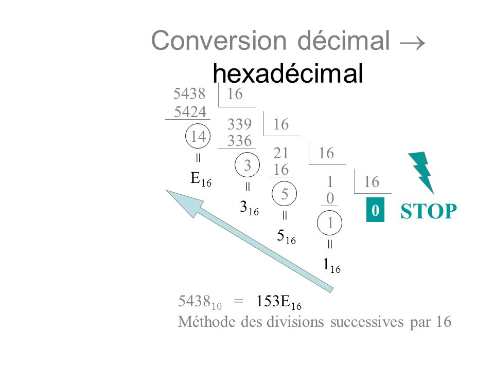 Conversion décimal  hexadécimal