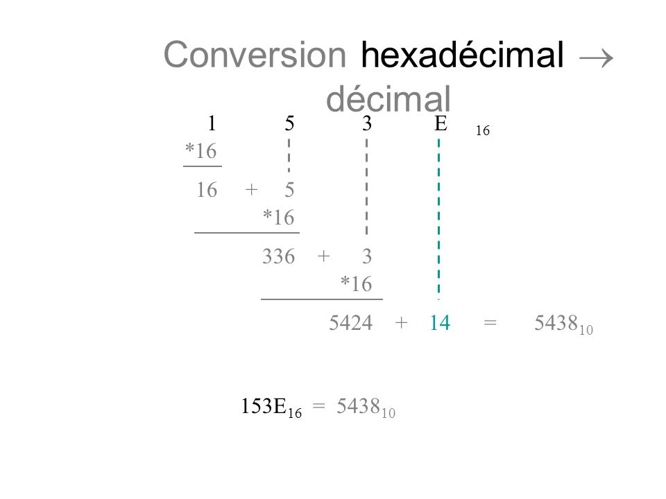 Conversion hexadécimal  décimal