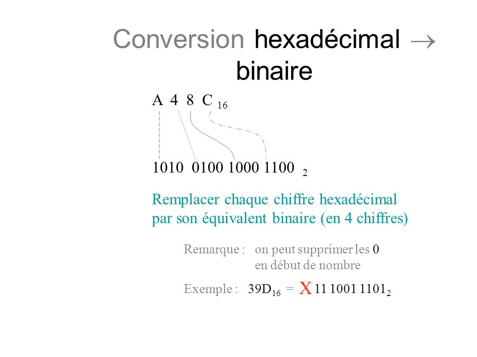 Conversion hexadécimal  binaire