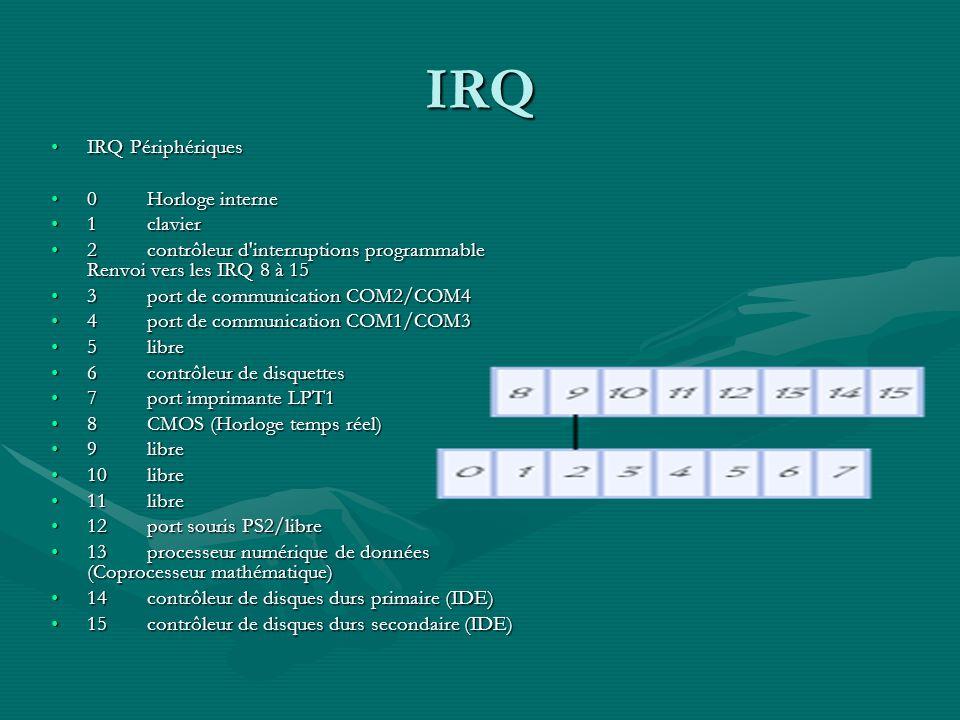 IRQ IRQ Périphériques 0 Horloge interne 1 clavier