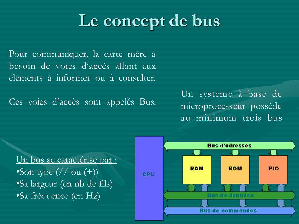 Le concept de bus Pour communiquer, la carte mère à besoin de voies d'accès allant aux éléments à informer ou à consulter.