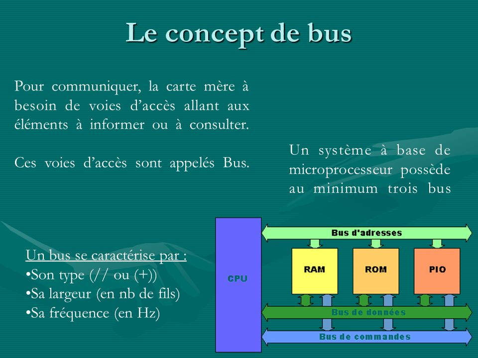 Le concept de busPour communiquer, la carte mère à besoin de voies d'accès allant aux éléments à informer ou à consulter.