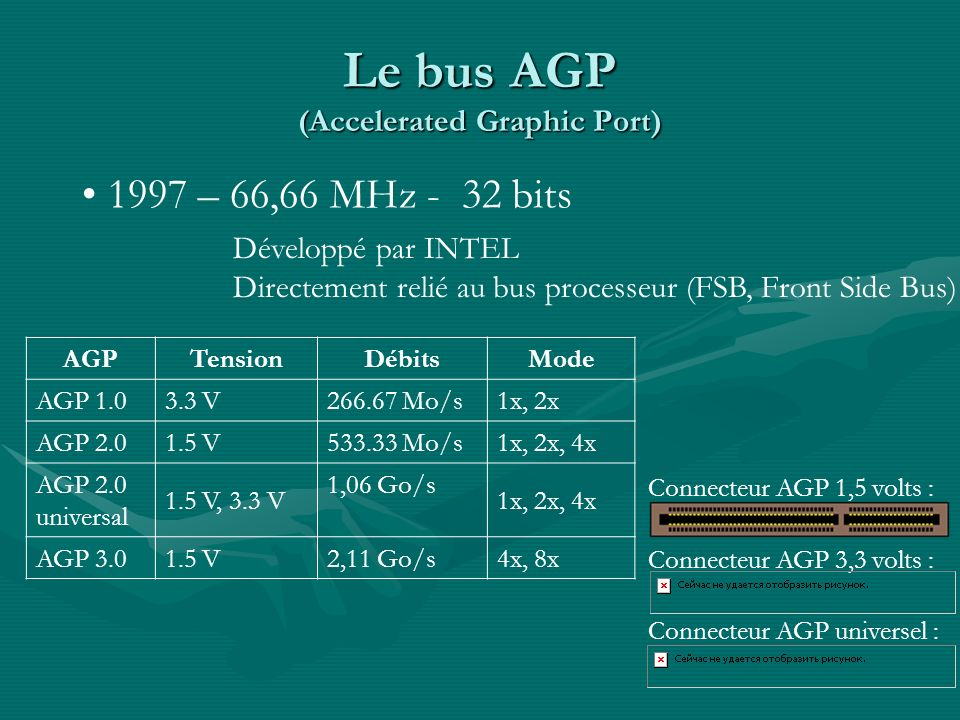 Le bus AGP (Accelerated Graphic Port)