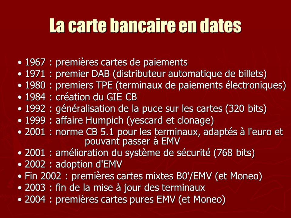 La carte bancaire en dates