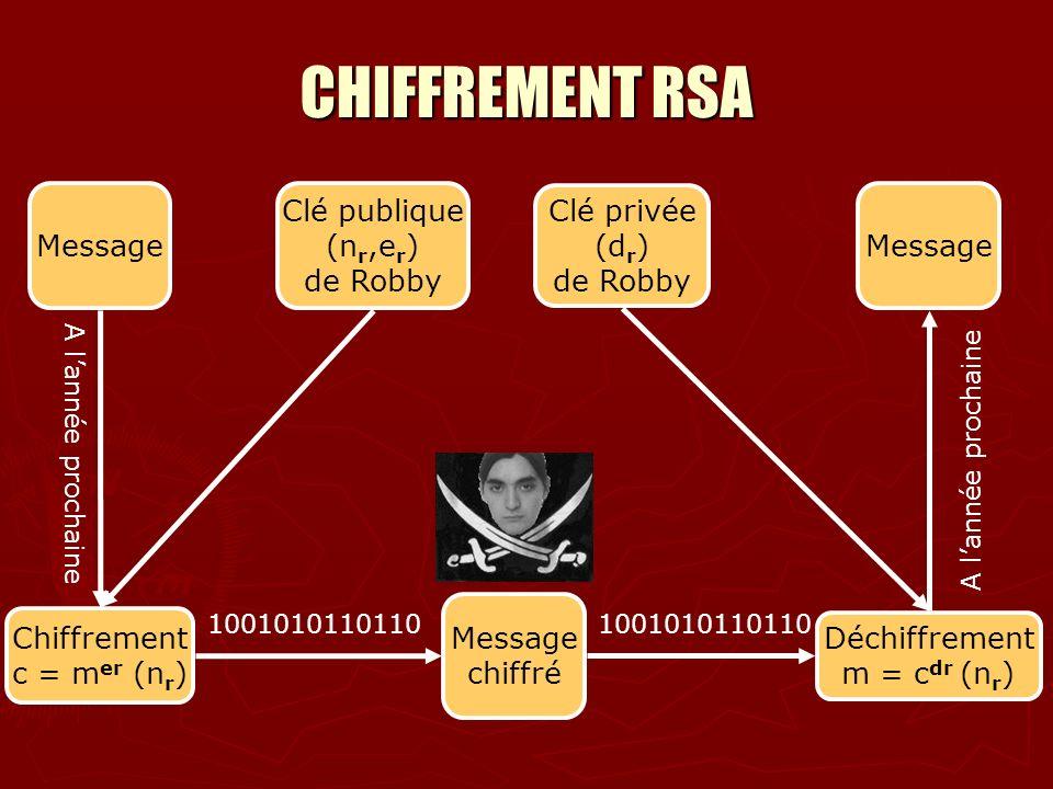 CHIFFREMENT RSA Message Clé publique (nr,er) de Robby Clé privée (dr)
