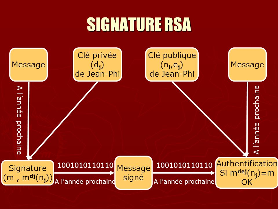 SIGNATURE RSA Message Clé privée (dj) de Jean-Phi Clé publique (nj,ej)