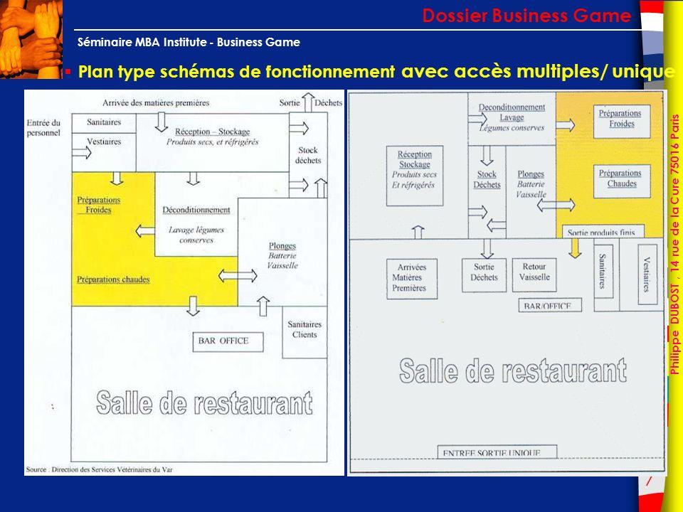 Dossier Business Game Plan type schémas de fonctionnement avec accès multiples/ unique