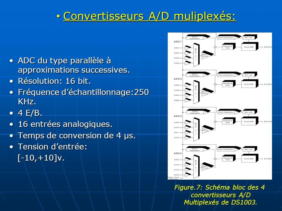 Convertisseurs A/D muliplexés: