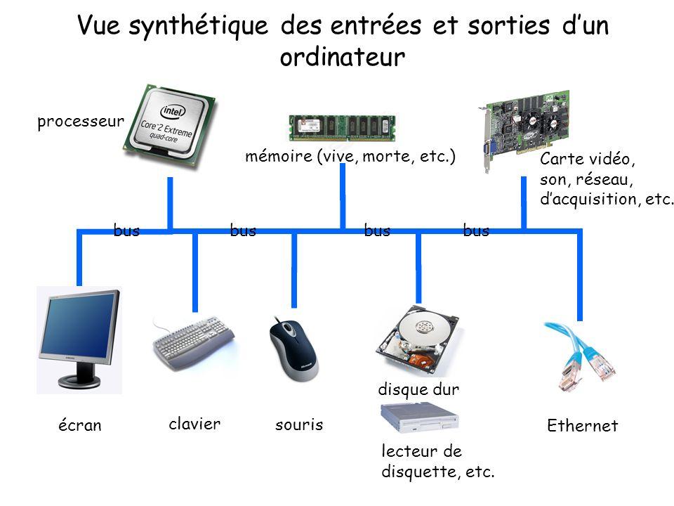 Vue synthétique des entrées et sorties d'un ordinateur