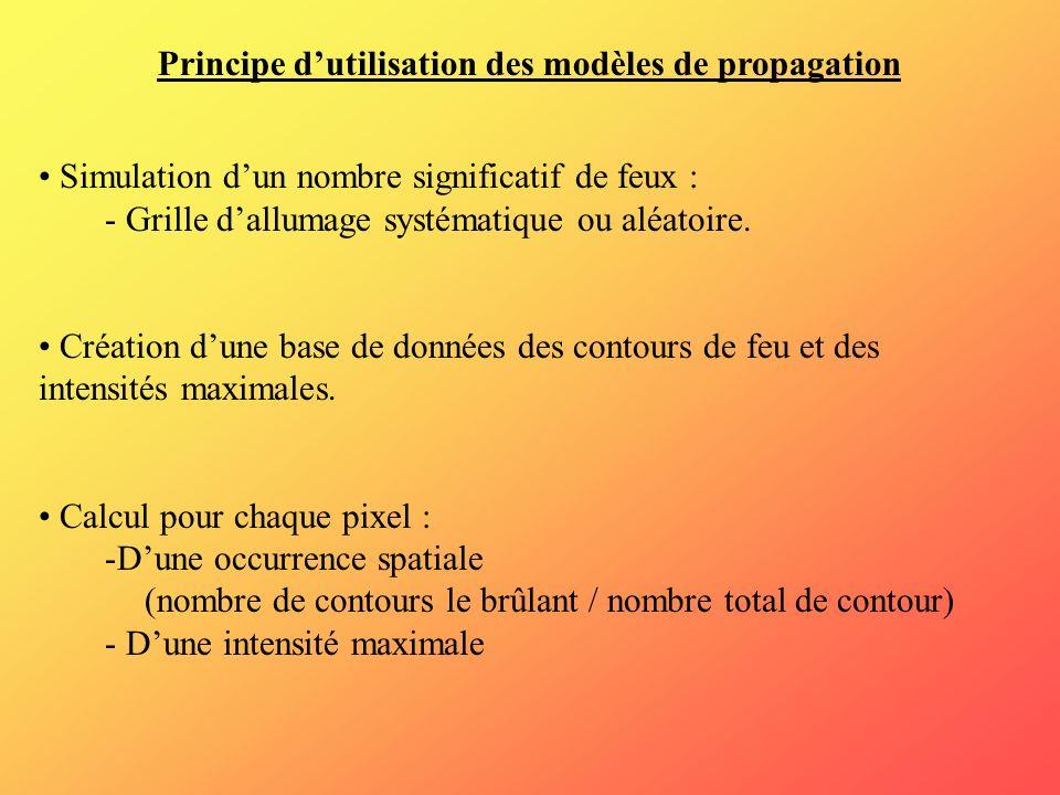 Principe d'utilisation des modèles de propagation