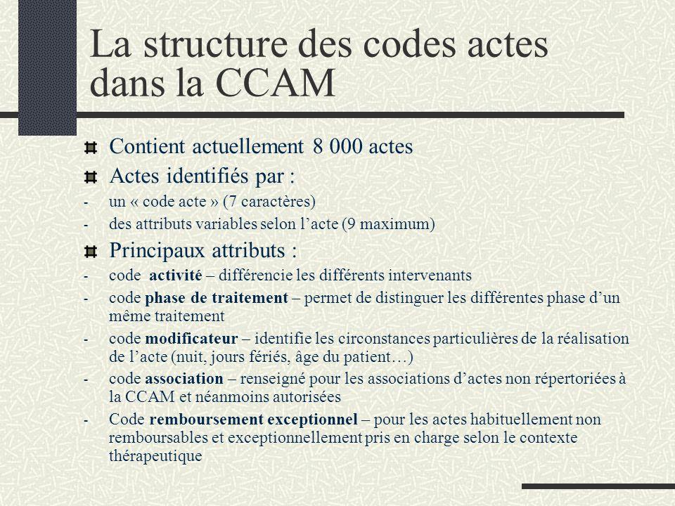 La structure des codes actes dans la CCAM