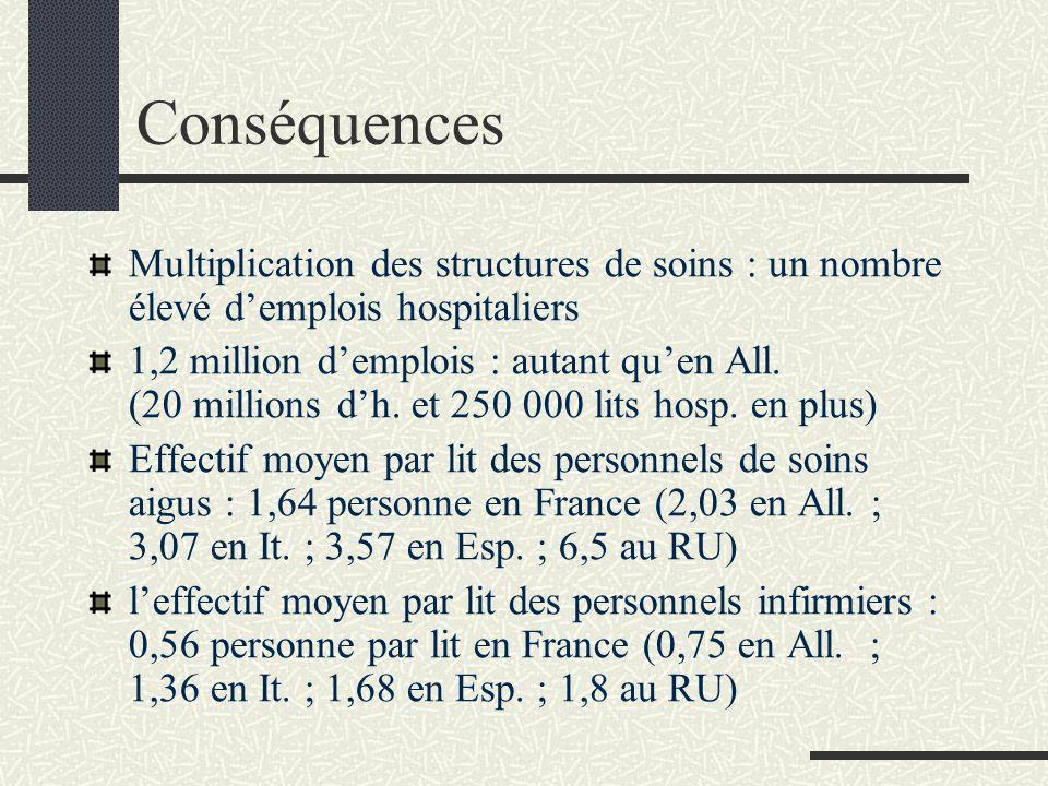 Conséquences Multiplication des structures de soins : un nombre élevé d'emplois hospitaliers.