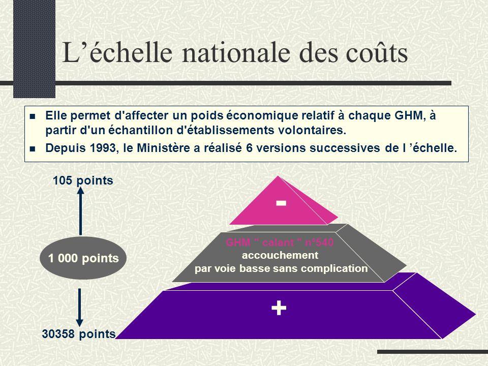 L'échelle nationale des coûts