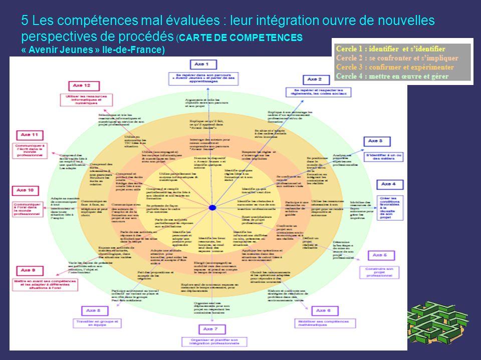 5 Les compétences mal évaluées : leur intégration ouvre de nouvelles perspectives de procédés (CARTE DE COMPETENCES
