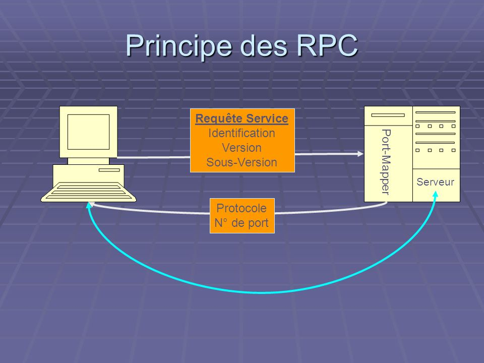 Principe des RPC Requête Service Identification Version Port-Mapper