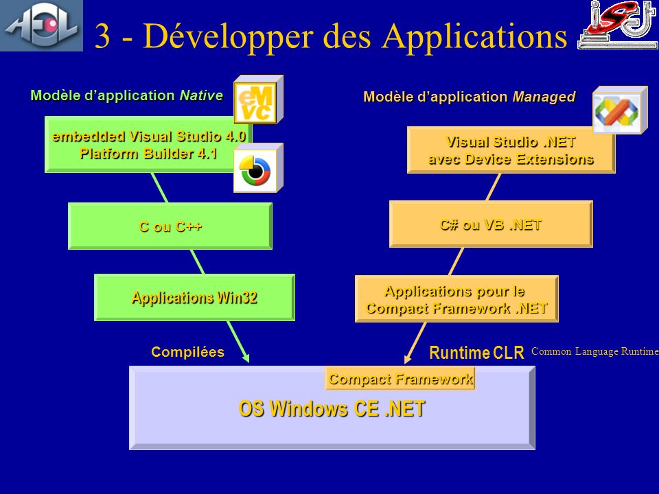 3 - Développer des Applications