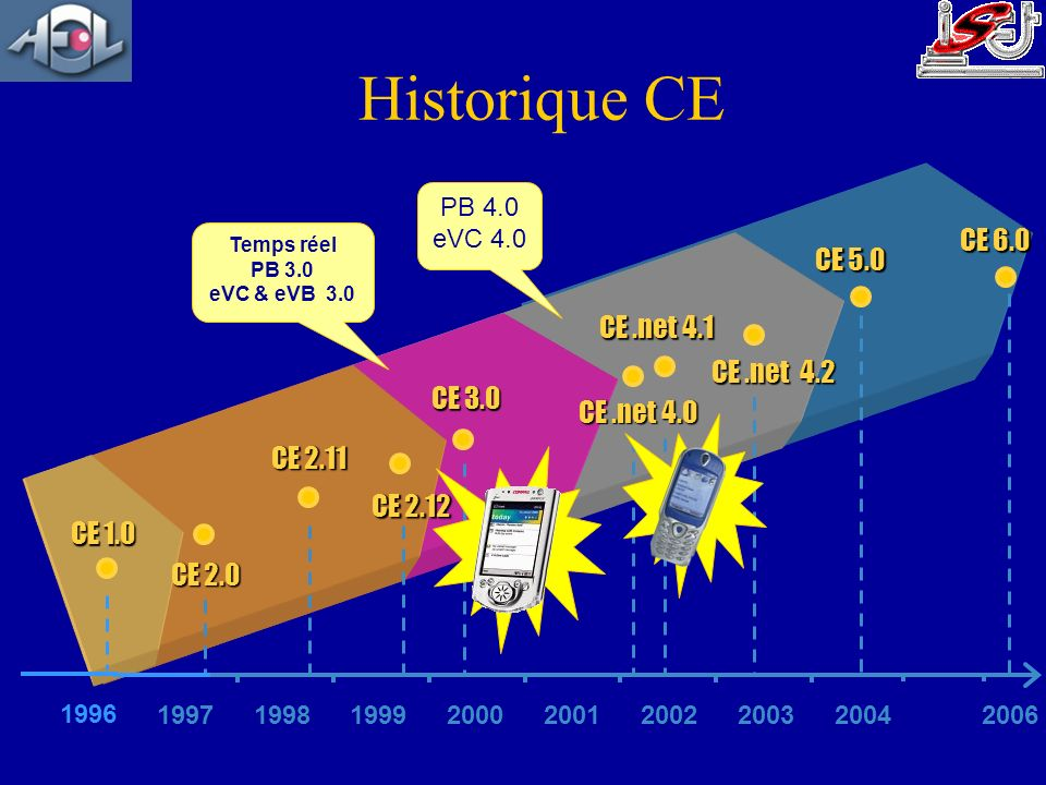 Historique CE CE 6.0 CE 5.0 CE .net 4.1 CE .net 4.2 CE 3.0 CE .net 4.0