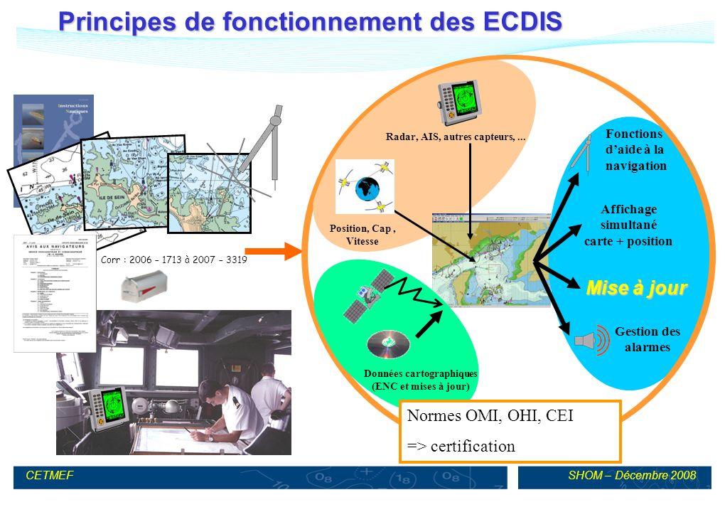 Principes de fonctionnement des ECDIS