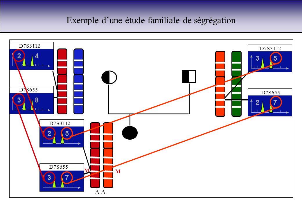 Exemple d'une étude familiale de ségrégation