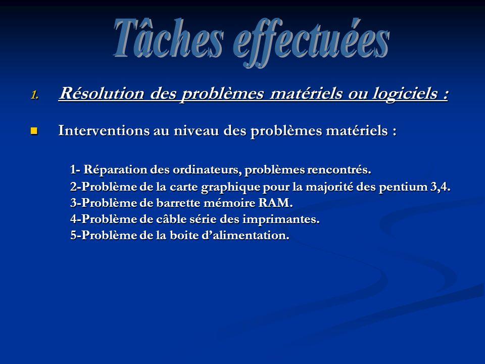 Tâches effectuées Résolution des problèmes matériels ou logiciels :