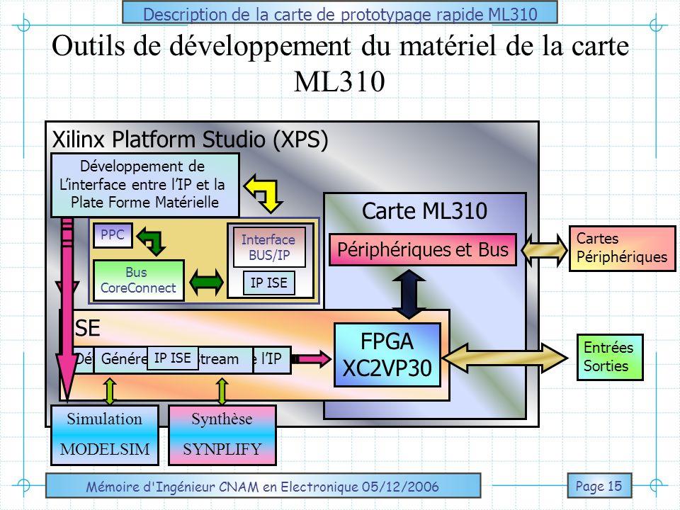 Outils de développement du matériel de la carte ML310