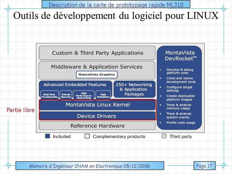 Outils de développement du logiciel pour LINUX