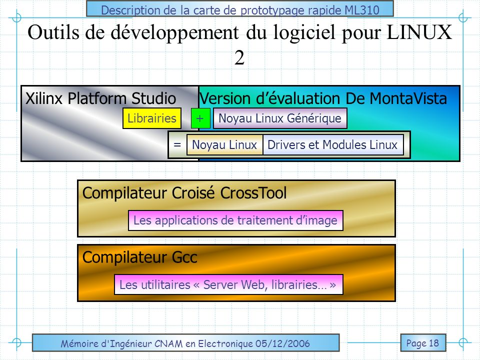Outils de développement du logiciel pour LINUX 2